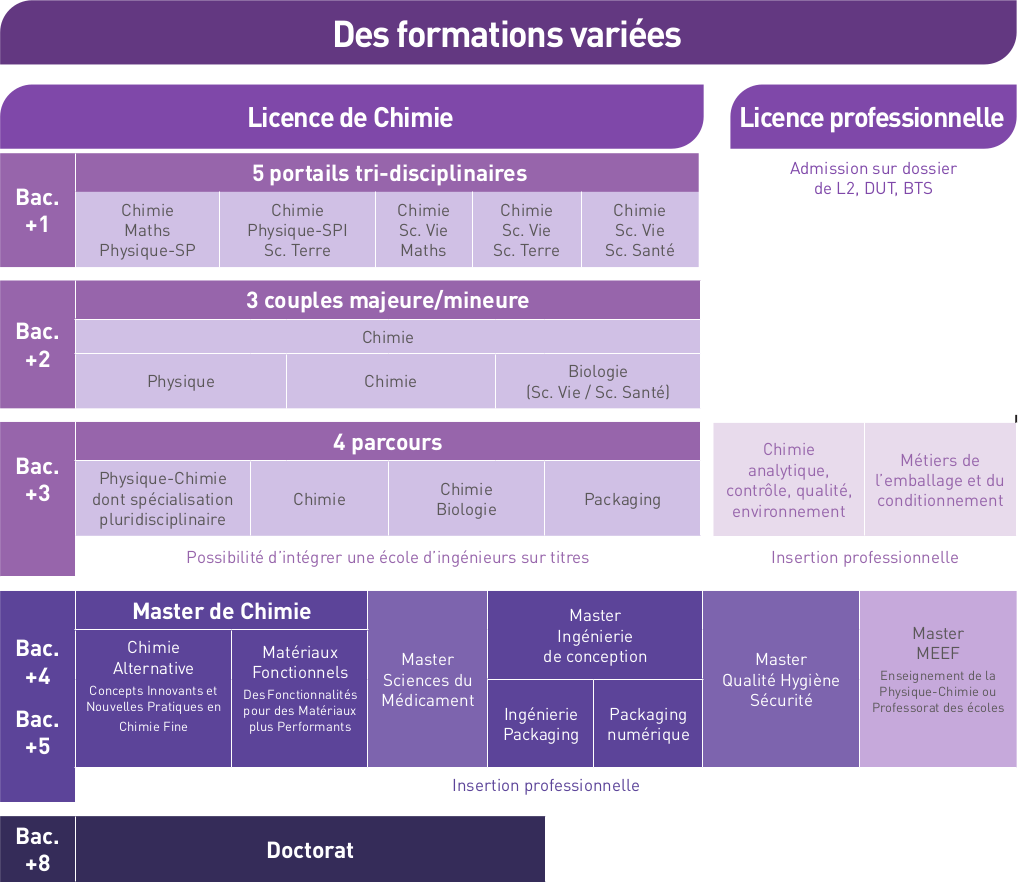 Panorama des Formations